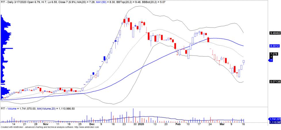 Cổ phiếu tâm điểm ngày 19/3: DPG, FIT, GMD - Ảnh 2.