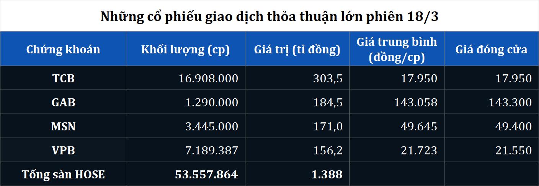 Giao dịch thỏa thuận khủng TCB, GAB, MSN, VPB phiên 18/3 - Ảnh 1.