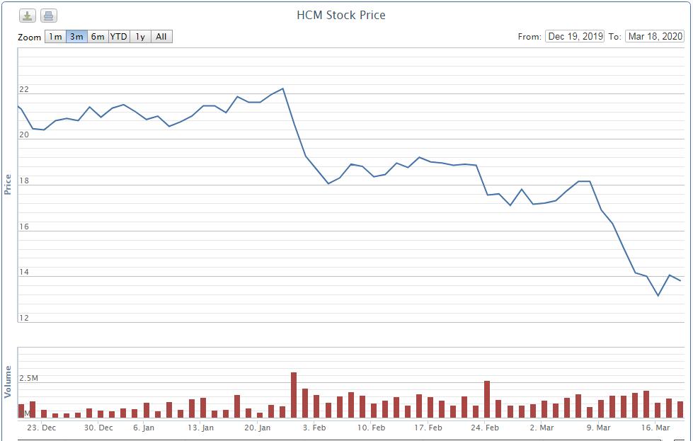 Lãnh đạo HSC đăng kí mua 200.000 cổ phiếu HCM, công ty liên quan muốn bán số lượng tương đương - Ảnh 1.