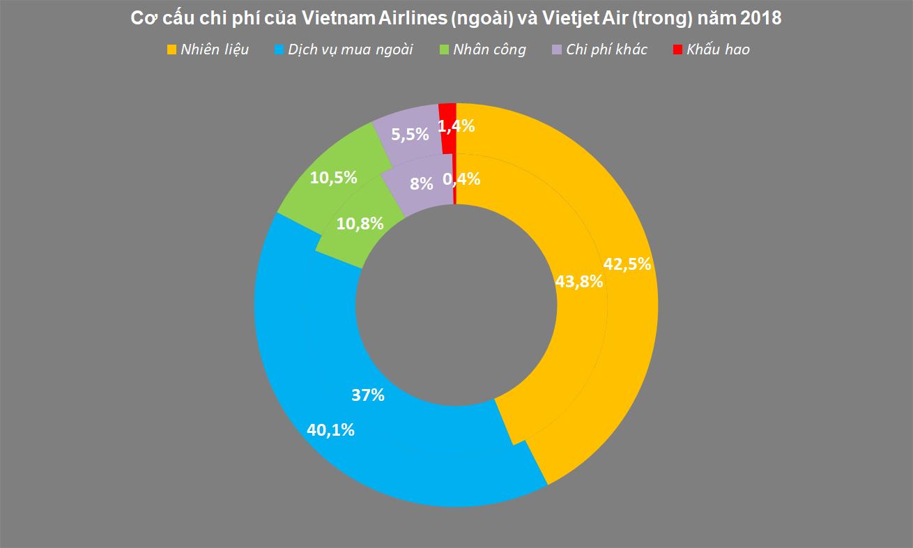 Cơ cấu chi phí của các hãng hàng không Việt, hơn 40% dành cho nhiên liệu - Ảnh 3.
