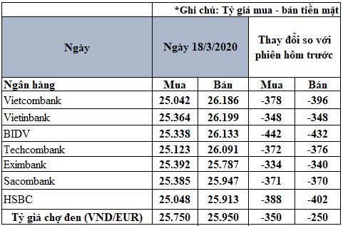 Tỷ giá đồng Euro hôm nay 18/3: Giá Euro trong nước giảm sâu - Ảnh 2.