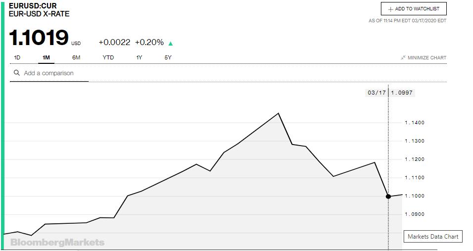 Tỷ giá đồng Euro hôm nay 18/3: Giá Euro trong nước giảm sâu - Ảnh 3.