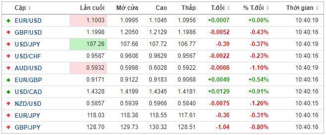 Thị trường ngoại hối hôm nay 18/3: Chênh lệch lợi suất trái phiếu chính phủ Đức - EU phình to, đồng EUR chịu áp lực lớn - Ảnh 1.