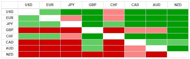 Thị trường ngoại hối hôm nay 18/3: Chênh lệch lợi suất trái phiếu chính phủ Đức - EU phình to, đồng EUR chịu áp lực lớn - Ảnh 3.