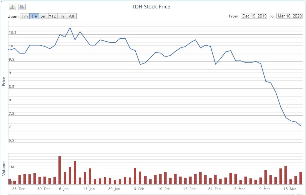 Cổ phiếu TDH giảm gần 30%, Phó Tổng Giám đốc Thủ Đức House không mua đủ số lượng đăng kí - Ảnh 1.