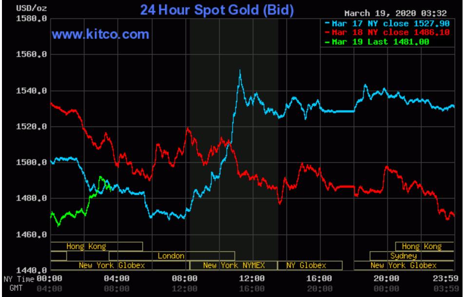 Giá vàng SJC giảm nhỏ giọt rồi tăng vọt, tiếp tục bỏ xa vàng thế giới - Ảnh 3.
