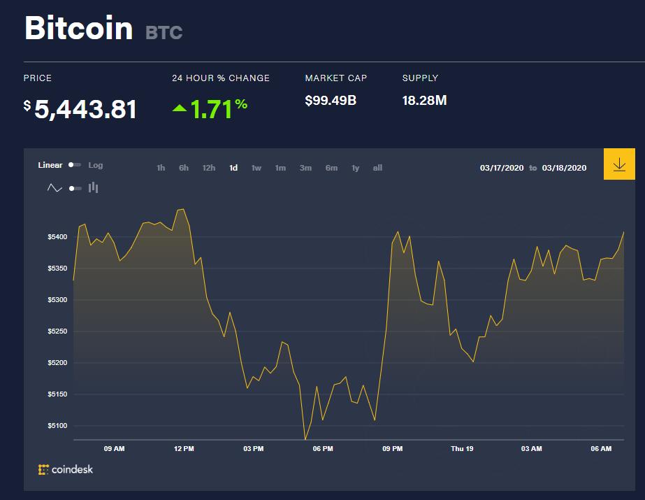 Chỉ số giá bitcoin hôm nay (19/3) (nguồn: CoinDesk)