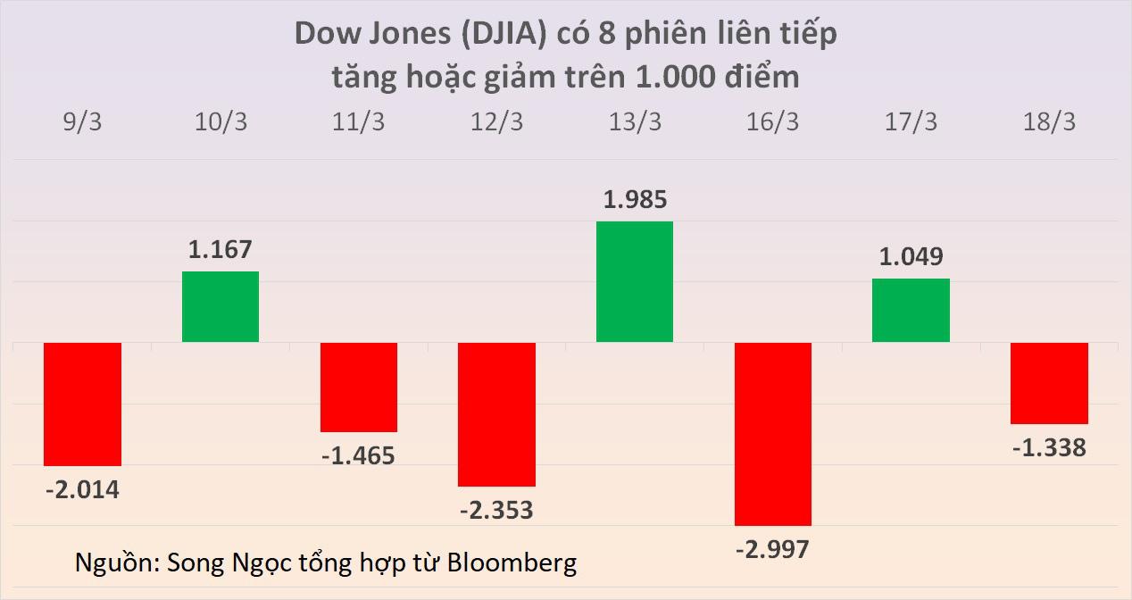 Dow Jones thủng ngưỡng 20.000 điểm, chứng khoán Mỹ thêm một phiên phải ngắt cầu giao vì giảm sâu - Ảnh 1.