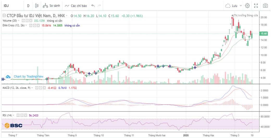 Cổ phiếu tâm điểm ngày 20/3: IDJ, DLG, VIC - Ảnh 1.