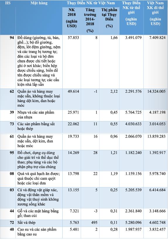 Tiềm năng xuất khẩu hàng hóa Việt Nam sang Thụy Điển - Ảnh 1.