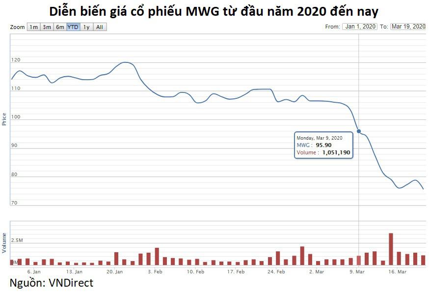 4 lãnh đạo Thế Giới Di Động dự chi 37 tỉ đồng mua cổ phiếu MWG - Ảnh 2.