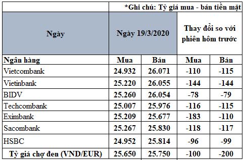Tỷ giá đồng Euro hôm nay 19/3: Giá Euro trong nước tiếp tục lao dốc - Ảnh 2.