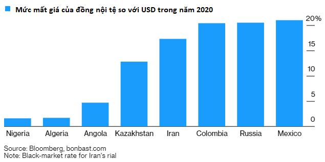 Sự sụt giảm của giá dầu làm náo loạn tiền tệ của các nước mới nổi - Ảnh 2.