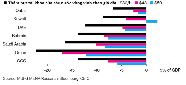 Sự sụt giảm của giá dầu làm náo loạn tiền tệ của các nước mới nổi - Ảnh 3.