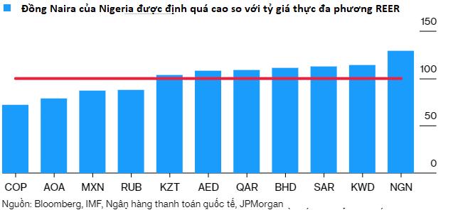 Sự sụt giảm của giá dầu làm náo loạn tiền tệ của các nước mới nổi - Ảnh 4.