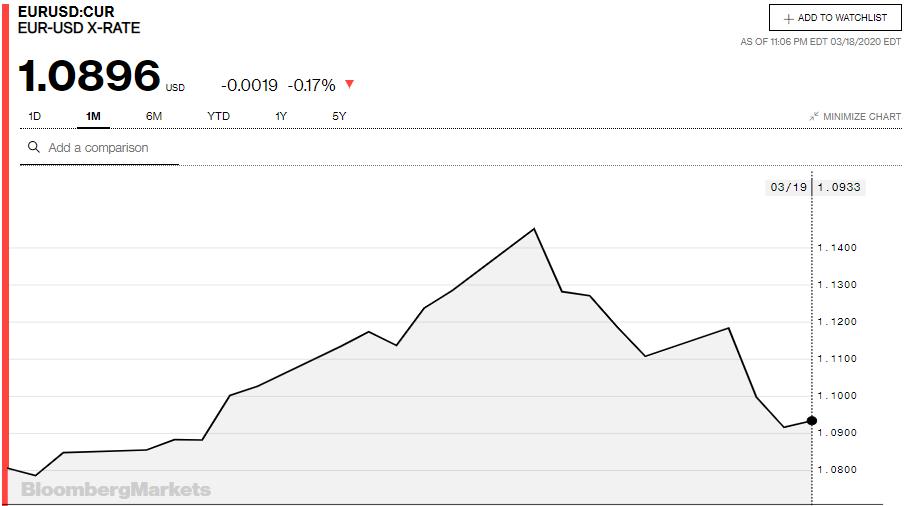 Tỷ giá đồng Euro hôm nay 19/3: Giá Euro trong nước tiếp tục lao dốc - Ảnh 3.