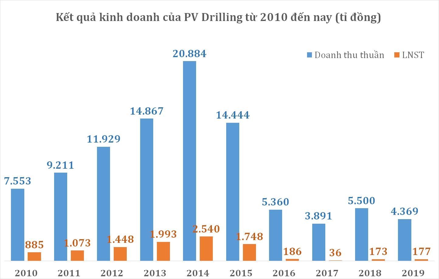PV Drilling kinh doanh ra sao dưới thời Chủ tịch Phạm Tiến Dũng? - Ảnh 3.