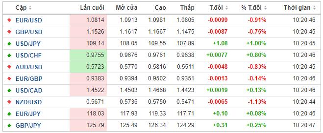 Thị trường ngoại hối hôm nay 19/3: 'Vịnh tránh bão' USD lấn lướt các đồng tiền tệ mạnh - Ảnh 1.