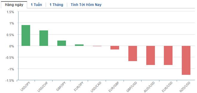 Thị trường ngoại hối hôm nay 19/3: 'Vịnh tránh bão' USD lấn lướt các đồng tiền tệ mạnh - Ảnh 2.