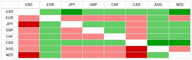 Thị trường ngoại hối hôm nay 19/3: 'Vịnh tránh bão' USD lấn lướt các đồng tiền tệ mạnh - Ảnh 3.