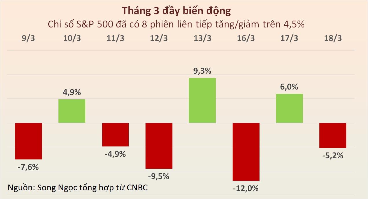 Dow Jones thủng ngưỡng 20.000 điểm, chứng khoán Mỹ thêm một phiên phải ngắt cầu giao vì giảm sâu - Ảnh 3.