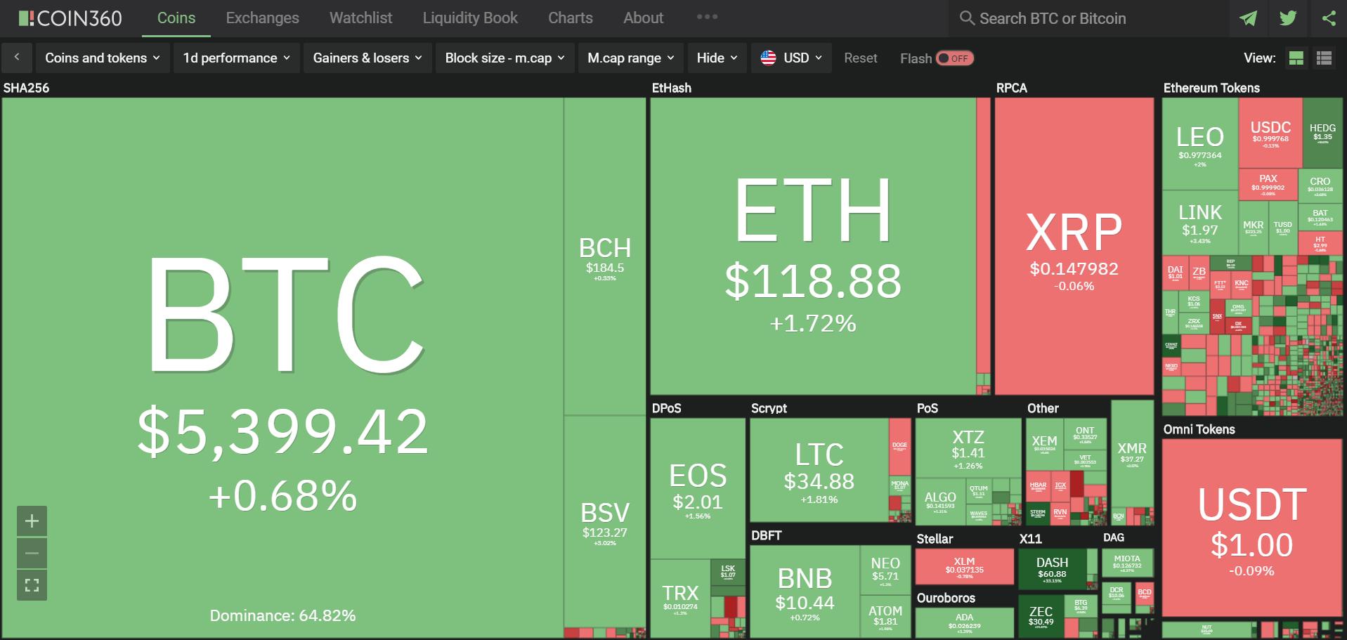 Toàn cảnh thị trường tiền kĩ thuật số hôm nay (19/3) (Nguồn: Coin360.com)