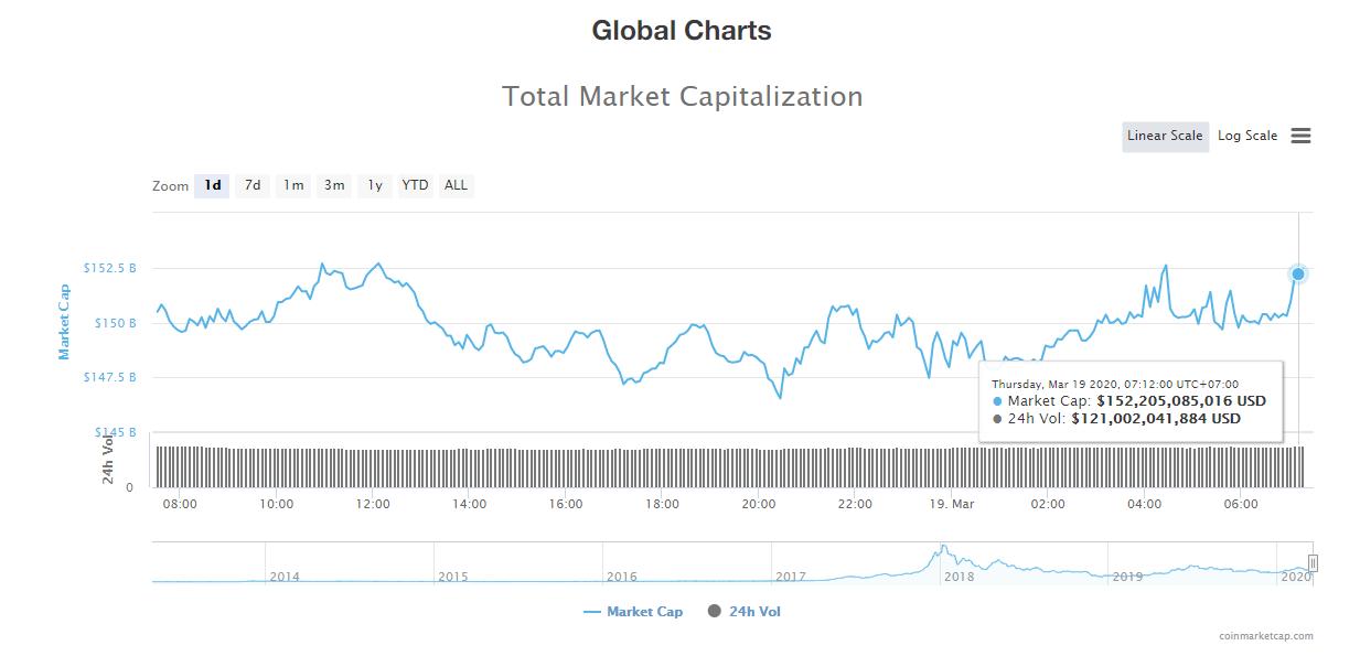 Tổng giá trị thị trường và khối lượng giao dịch tiền kĩ thuật số hôm nay (19/3) (nguồn: CoinMarketCap)