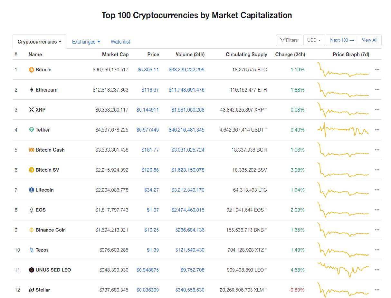 Nhóm 10 đồng tiền kĩ thuật số hàng đầu theo giá trị thị trường hôm nay (19/3) (nguồn: CoinMarketCap)