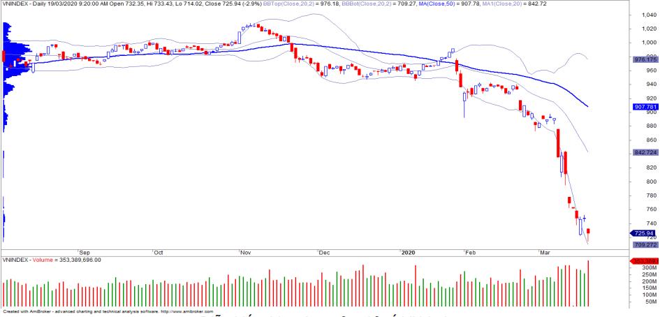 Nhận định thị trường chứng khoán ngày 20/3: Giảm về trendline nối các đáy từ năm 2012 đến nay - Ảnh 1.