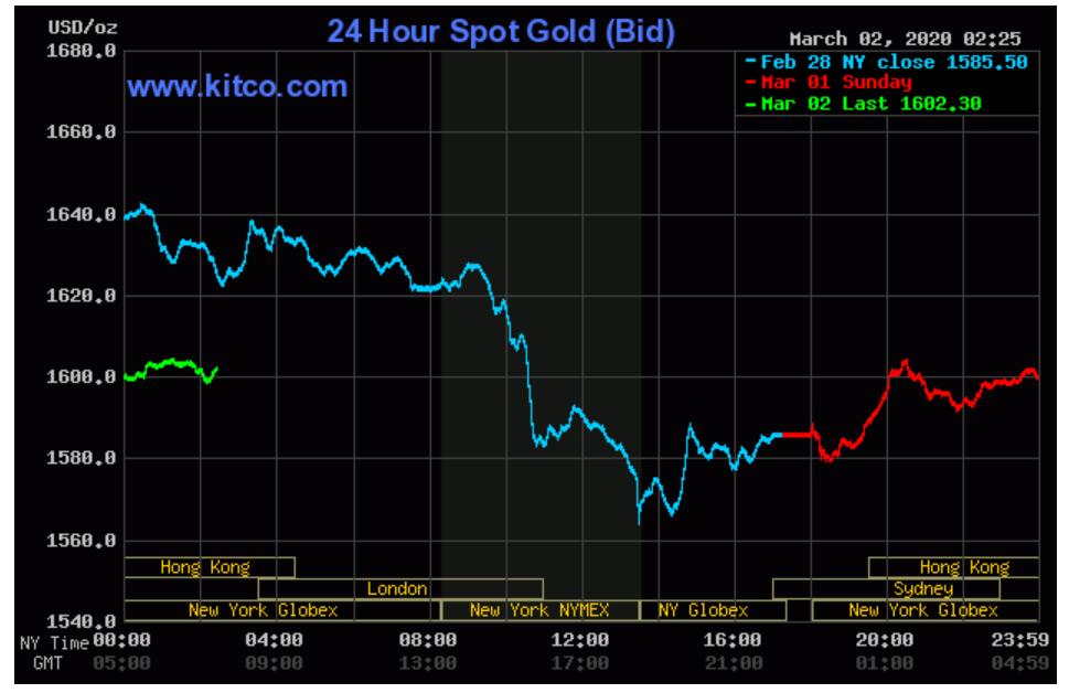 Dù phục hồi, giá vàng cũng mất sạch thành quả đã thiết lập ở đỉnh hơn 49 triệu đồng/lượng sau cú trượt dài - Ảnh 2.