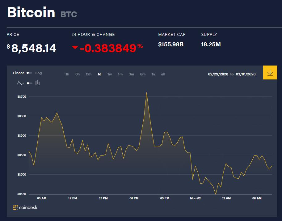 Chỉ số giá bitcoin hôm nay (2/3) (nguồn: CoinDesk)