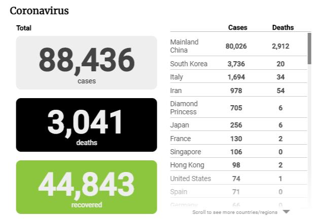 Cập nhật tình hình dịch virus corona ngày 2/3: Hàn Quốc có 586 ca nhiễm mới, Italy số ca nhiễm tăng gần gấp đôi trong hai ngày cuối tuần - Ảnh 3.