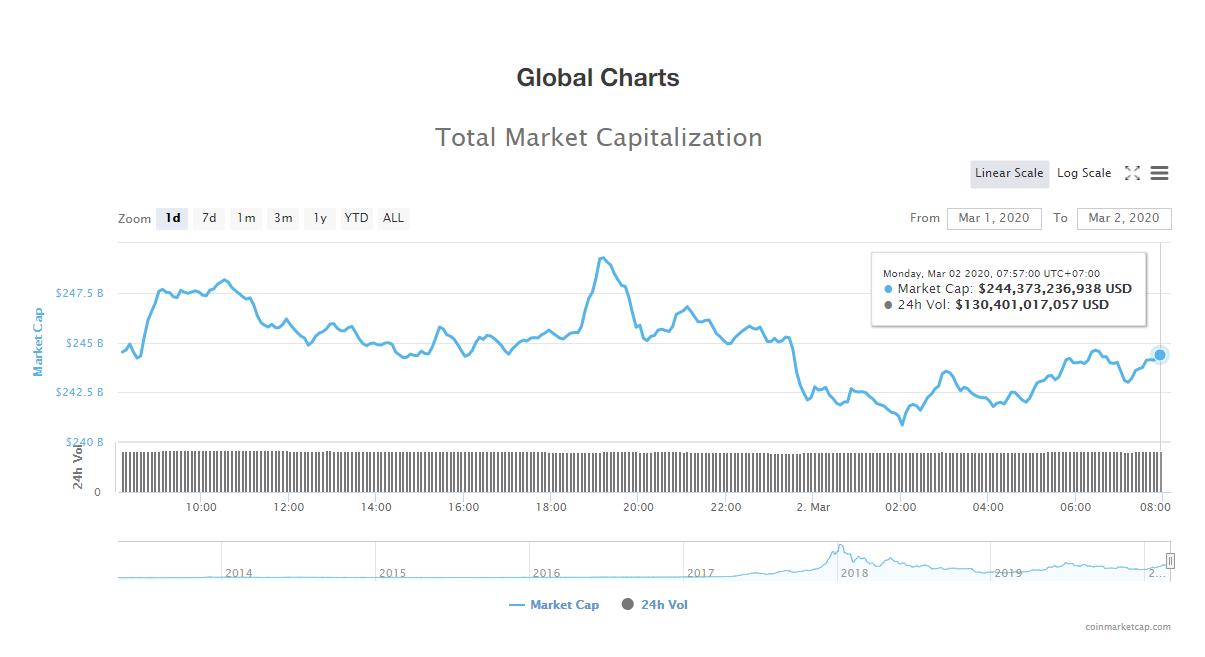 Tổng giá trị thị trường và khối lượng giao dịch tiền kĩ thuật số hôm nay (2/3) (nguồn: CoinMarketCap)