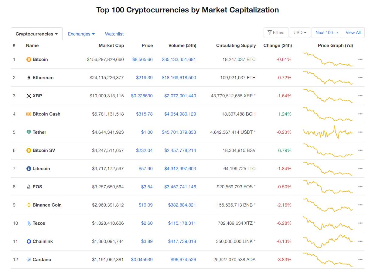 Nhóm 10 đồng tiền kĩ thuật số hàng đầu theo giá trị thị trường hôm nay (2/3) (nguồn: CoinMarketCap)