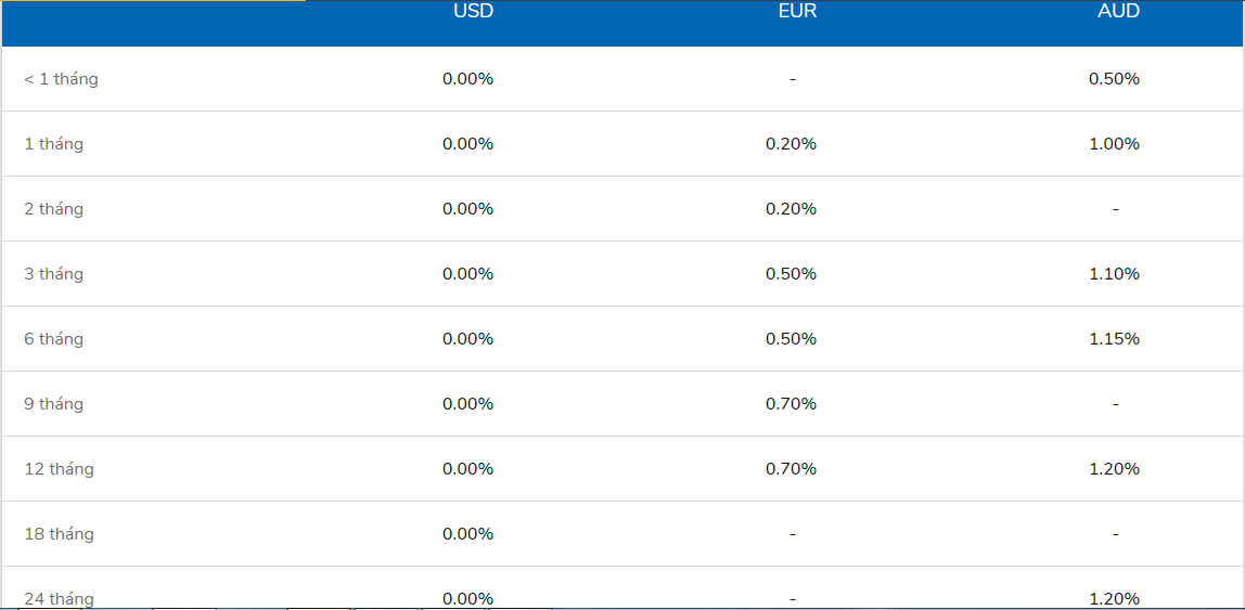 Lãi suất ngân hàng VIB cao nhất tháng 3/2020 là 7,6%/năm - Ảnh 2.