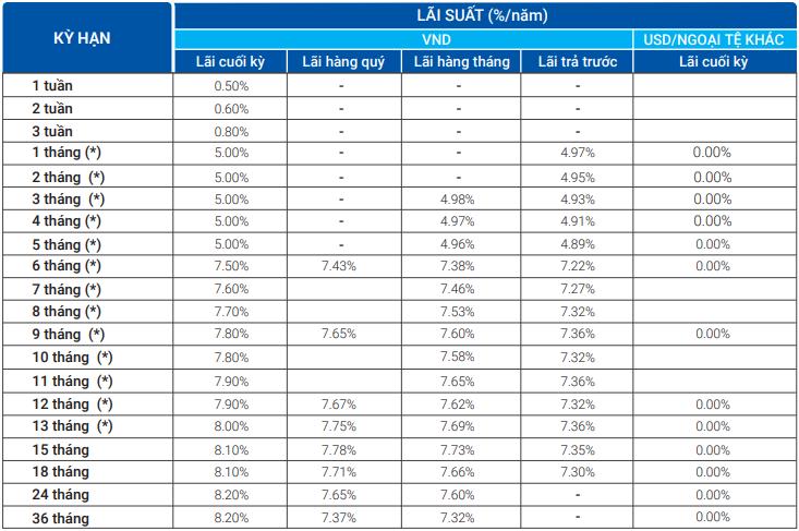 Lãi suất ngân hàng VietBank tháng 3/2020 cao nhất là 8,2%/năm - Ảnh 1.