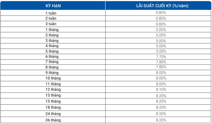 Lãi suất ngân hàng VietBank tháng 3/2020 cao nhất là 8,2%/năm - Ảnh 2.