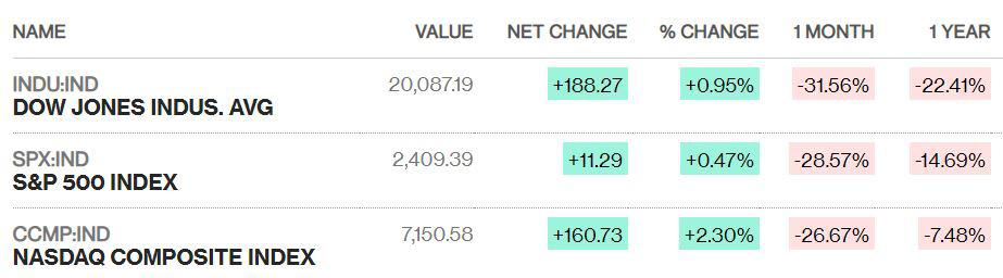 Chứng khoán Mỹ hồi phục, Dow Jones chuyển từ giảm hơn 700 điểm thành tăng gần 200 điểm - Ảnh 1.