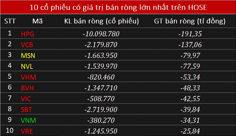 Khối ngoại bán ròng đột biến 1.080 tỉ đồng phiên cuối tuần, xả 10 triệu cổ phiếu HPG - Ảnh 1.