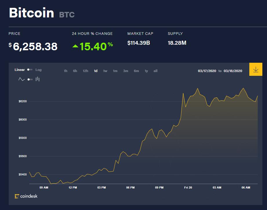 Chỉ số giá bitcoin hôm nay (20/3) (nguồn: CoinDesk)