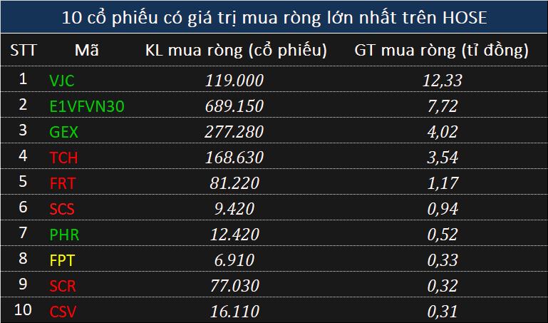Khối ngoại bán ròng đột biến 1.080 tỉ đồng phiên cuối tuần, xả 10 triệu cổ phiếu HPG - Ảnh 2.