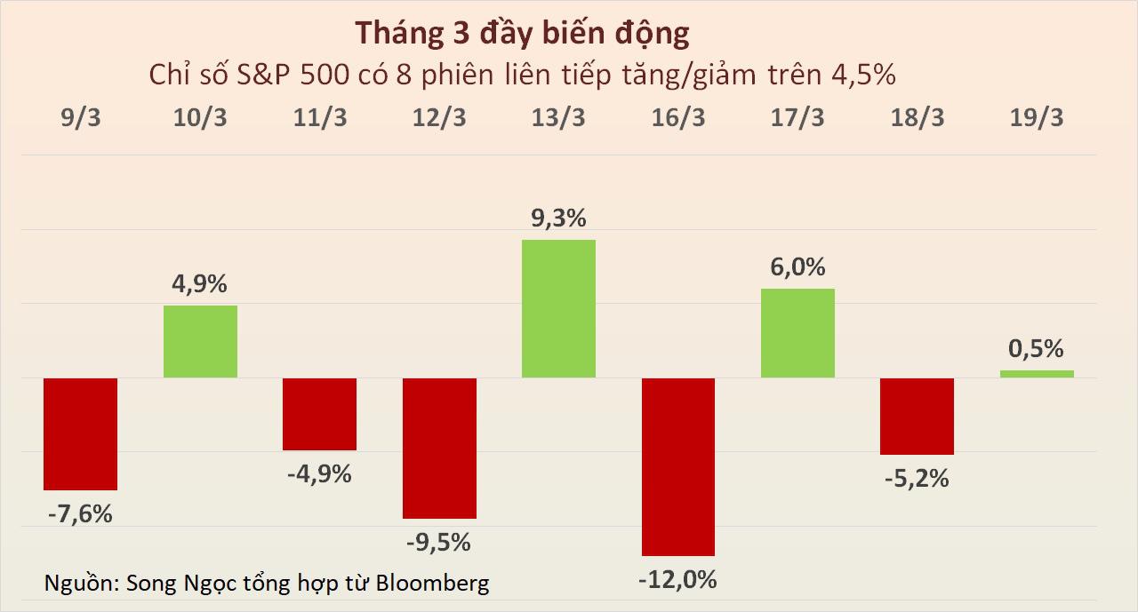 Chứng khoán Mỹ hồi phục, Dow Jones chuyển từ giảm hơn 700 điểm thành tăng gần 200 điểm - Ảnh 2.
