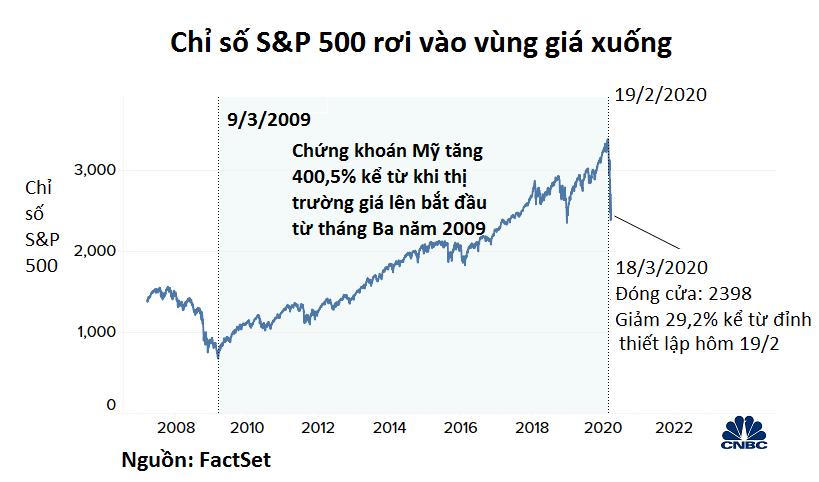 Trái ngược với đám đông, một số nhà đầu tư mong rằng thị trường chứng khoán sẽ tiếp tục sợ hãi COVID-19 - Ảnh 2.