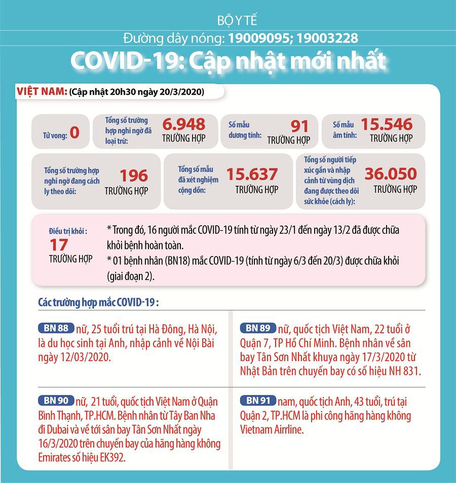 Cập nhật tình hình dịch virus corona ngày 21/3: Số ca tử vong ở Italy và Tây Ban Nha tăng kỉ lục, Việt Nam có ca nhiễm thứ 91 - Ảnh 2.