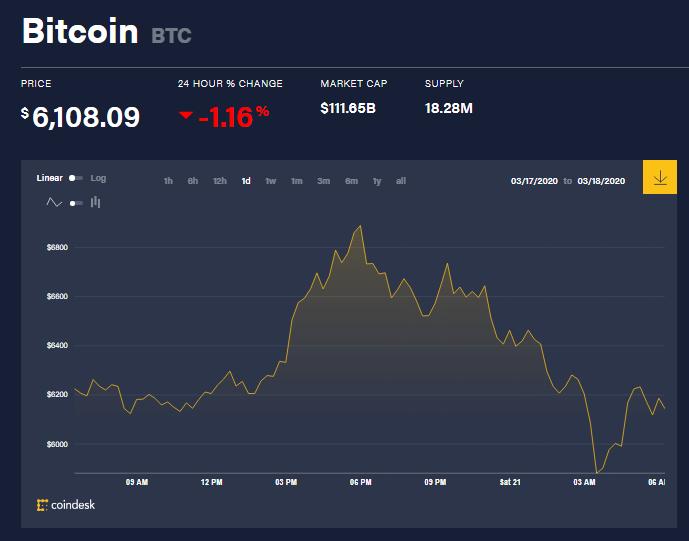 Chỉ số giá bitcoin hôm nay (21/3) (nguồn: CoinDesk)