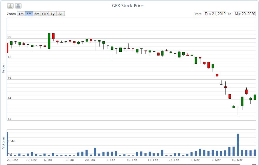 Cổ đông lớn nhất Gelex lướt sóng hàng triệu cổ phiếu GEX tại vùng đáy - Ảnh 1.
