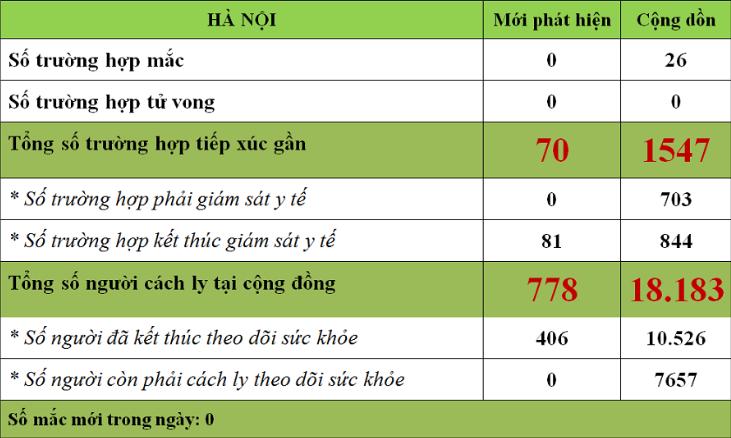 Hà Nội có 26 ca nhiễm COVID-19, hơn 700 người tiếp xúc gần phải giám sát y tế, gần 7.700 người đang cách li tại cộng đồng - Ảnh 1.