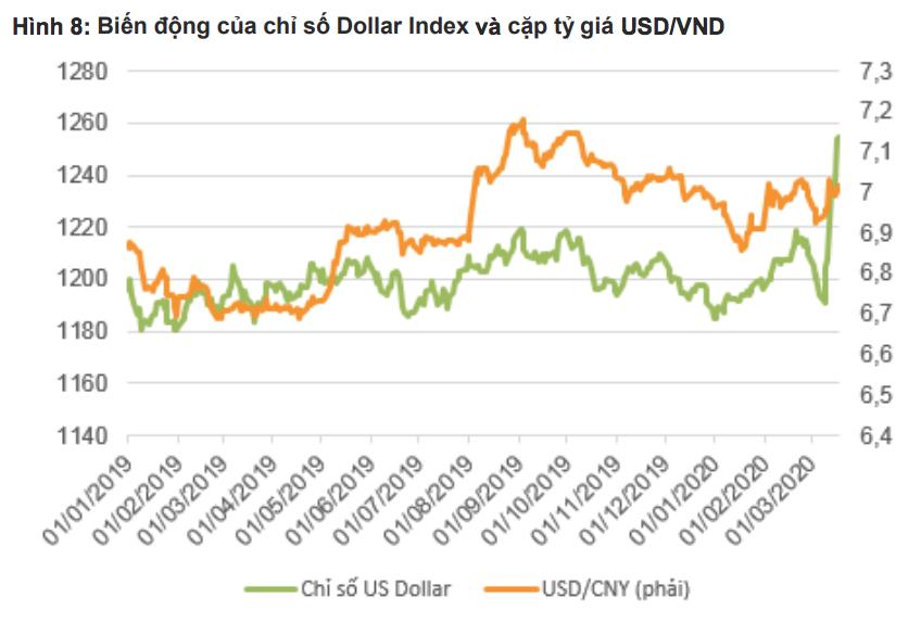 VNDirect: Tỷ giá USD sẽ ổn định ở mức 23.300 - 23.500 VND trong nửa đầu năm 2020 - Ảnh 2.
