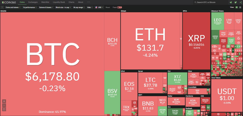 Toàn cảnh thị trường tiền kĩ thuật số hôm nay (21/3) (Nguồn: Coin360.com)