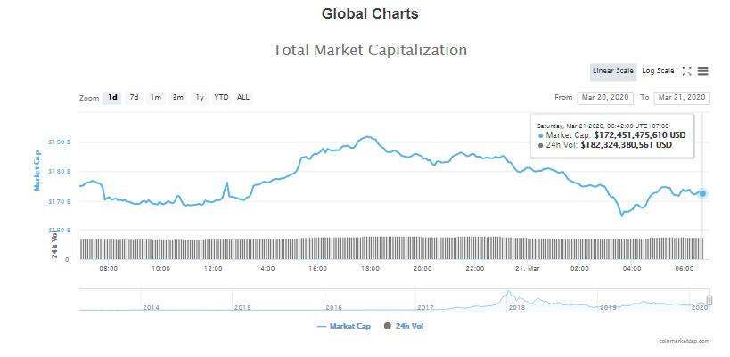 Tổng giá trị thị trường và khối lượng giao dịch tiền kĩ thuật số hôm nay (21/3) (nguồn: CoinMarketCap)